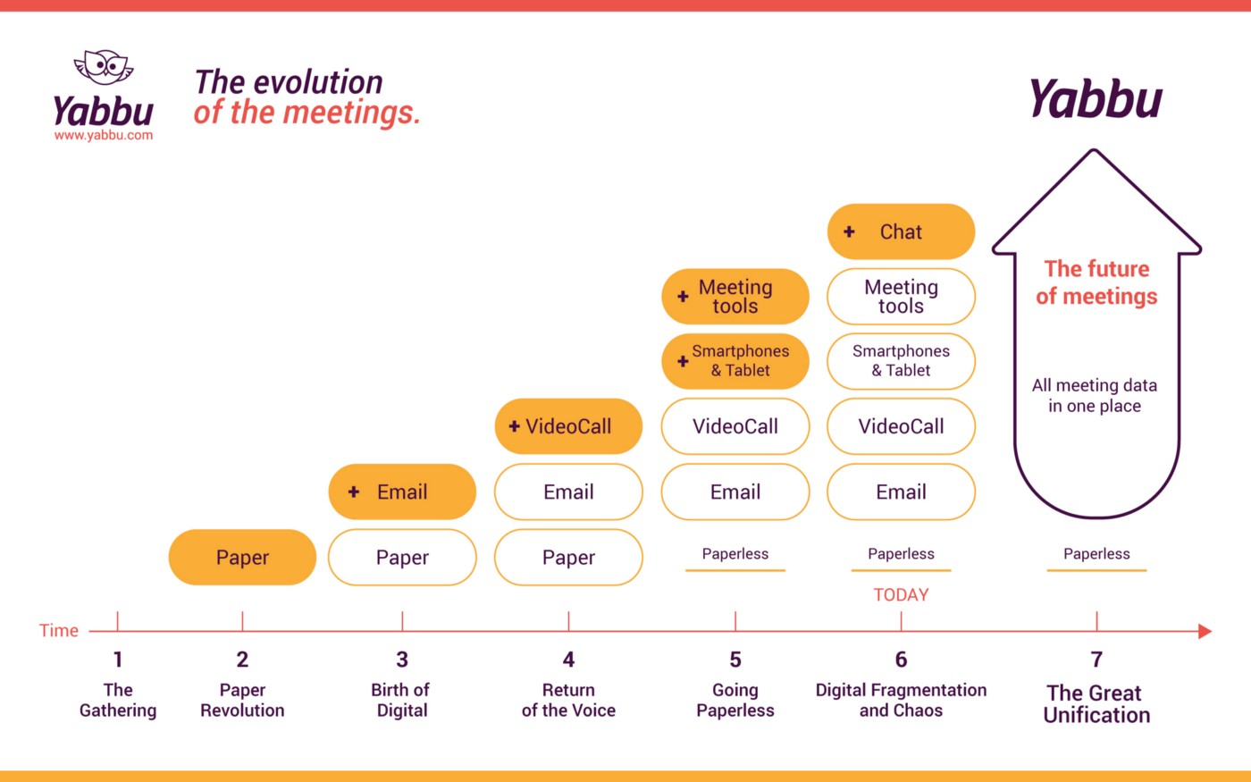 The evolution and future of meetings